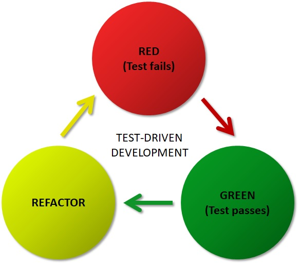 test-driven-development